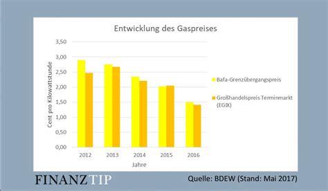 wann verfällt der schadenfreiheitsrabatt gaspreise gaspreisentwicklung wechseln und gaskosten