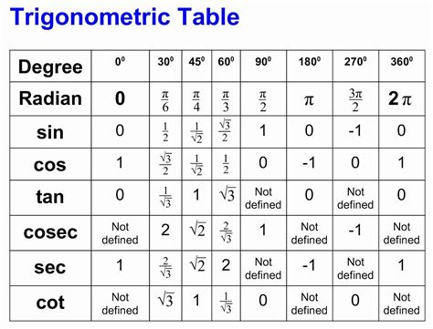 tangent table omtex classes trigonometric table