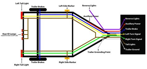 4 way trailer wiring diagram dejual