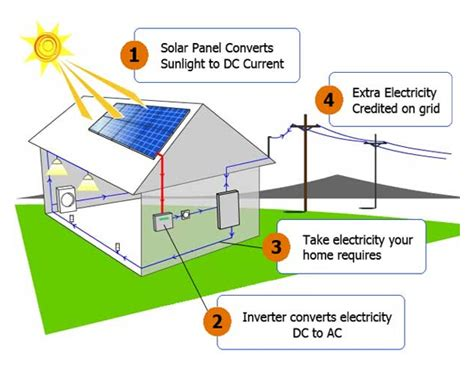 solar power system how it works image gallery how solar power works