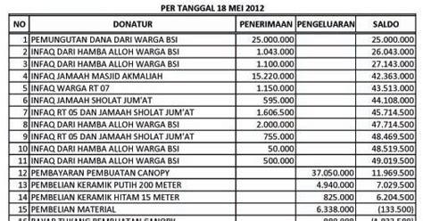 contoh format buku kas masjid laporan keuangan pembuatan aoning canopy masjid jami
