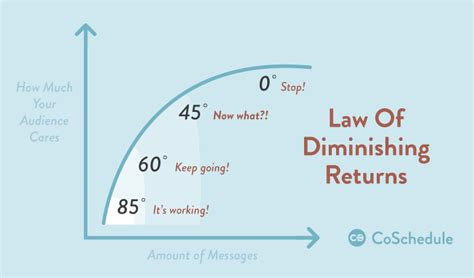 law of diminishing returns definition how to develop and perfect your social media sharing