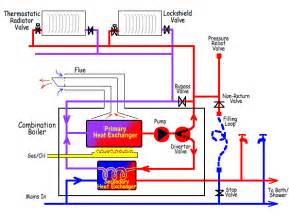 central gas furnace wiring diagrams get free image about wiring diagram