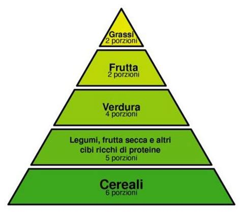 quali alimenti contengono pi ferro la piramide alimentare vegetariana dietaland