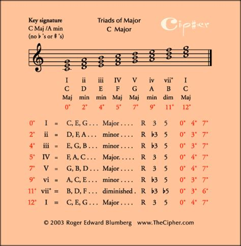 guiter formula picture major scale materials formula data table standard and