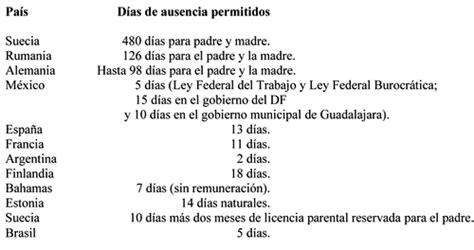 permiso por paternidad 2016 mexico dias de permiso por paternidad 2016