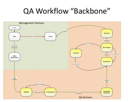 jira qa workflow maturing agile sdlc workflow improvements