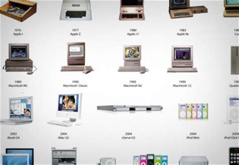 Macintosh Computers History Of