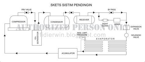 Perawatan Ketel Uap Air by Merchant Marine Manuscript Permesinan Bantu