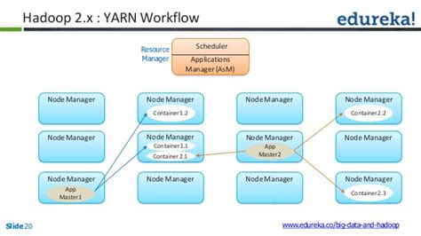 hadoop workflow hadoop mapreduce framework