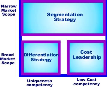 Mba Generic Strategies Analyzer by Analysis Inputs To Strategy Boundless Management