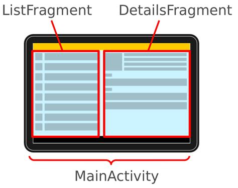 set layout in fragment android tutoriel sur le dveloppement android avec android studio