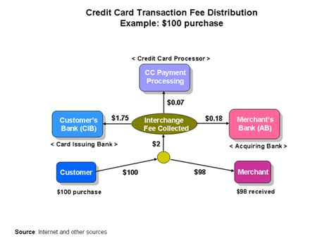 Credit Card Transaction Format credit card transactions my lunch