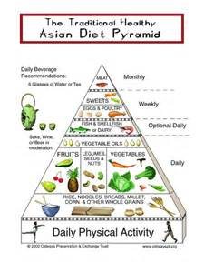 asian diet pyramid what is the asian food pyramid