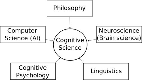 Computer Science And Psychology For Mba Program by File Cognitivescience Svg Wikimedia Commons