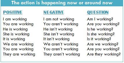 formula para hacer preguntas en presente perfecto english for vanya present continuous