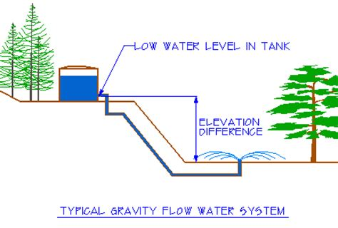 layout of gravity water supply system how to find your gpm psi gravity flow