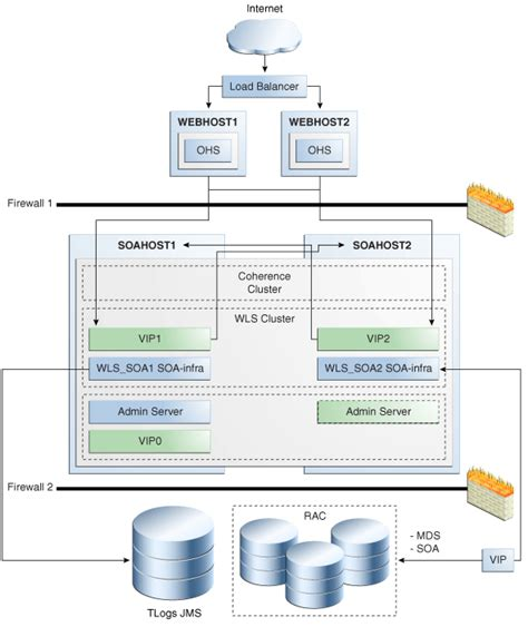 oracle soa architecture diagram configuring high availability for oracle soa suite