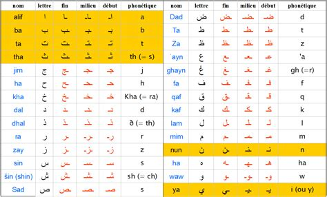 arabo lettere m 233 moriser 6 lettres arabes d un seul coup