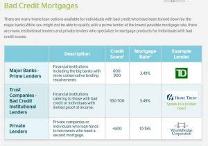 bad ca kredit loan mortgage bad credit loans canada apply today get approved fast