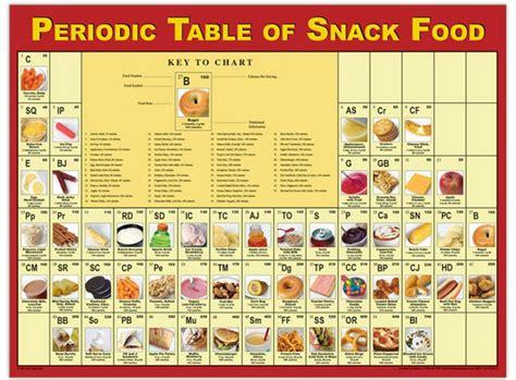 periodic table of food periodic table periodic table of food poster edutech