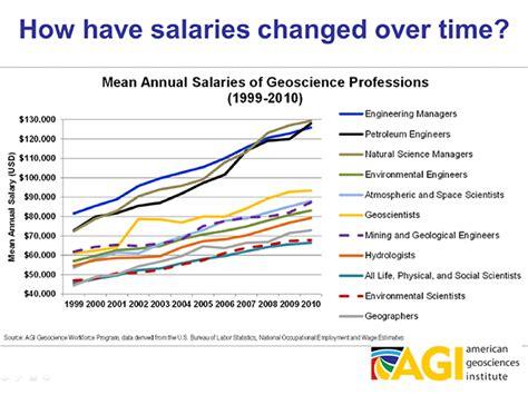 oceanographer salary