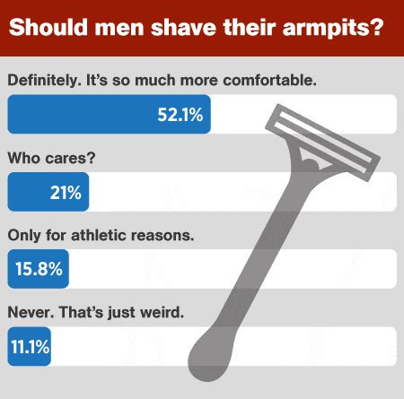 percent of men who shave pubic area why men should shave their armpits men s health