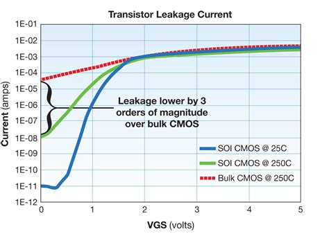transistor leakage current design developing integrated circuits for 55 degc to 250 degc ee times