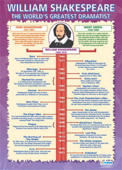 william shakespeare biography in infographic william shakespeare timeline poster poster design ideas