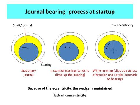 design of journal bearing ppt ppt hydrodynamic lubrication powerpoint presentation