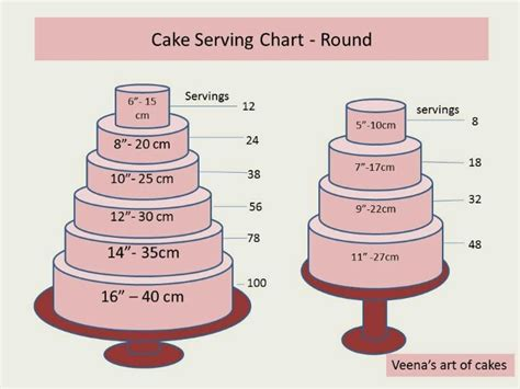 14 best images about Cake serving charts on Pinterest   Square cakes, Cake serving guide and