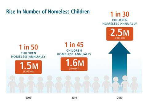 americas youngest outcasts child homelessness in u s reaches historic high report says