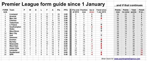 epl table jan 1 2015 liverpool the form horse as premier league heads for the