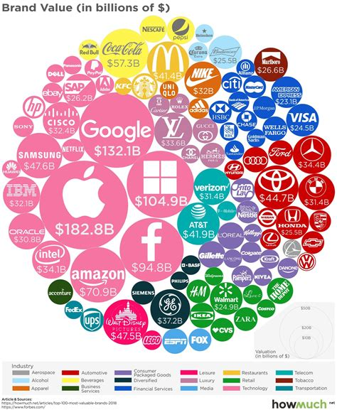 The 100 Most Valuable Brands In The World Business Insider by Infographic The World S 100 Most Valuable Brands In 2018