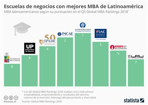 Ranking Mba Mexico by Gr 225 Fico 191 D 243 Nde Estudiar Un Mba En Latinoam 233 Rica Statista