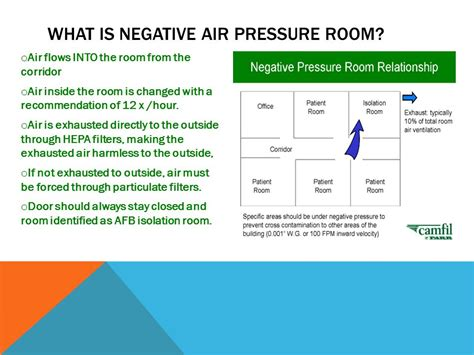what is a negative pressure room introduction to healthcare alhs ppt