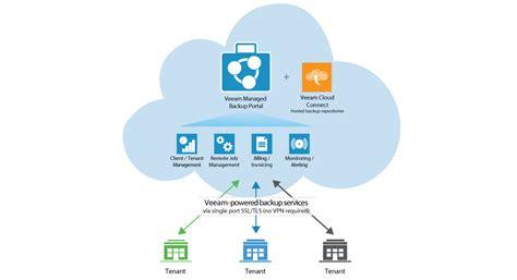 service provider veeam managed backup portal for service providers