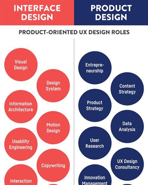 decor product design jobs the future of ux design marvel marvel blog