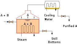 Alat Destilasi Teknologi Pengolahan Air Filter Hydro