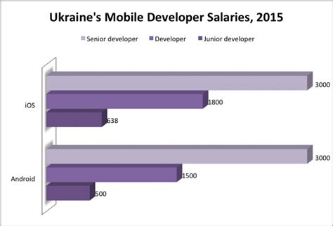 android developer salary it salaries in ukraine as of may and june 2015