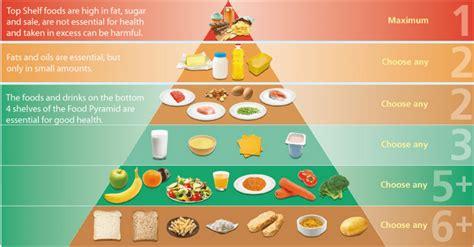 Food Makanan Anjing H D Supreme Irland 12 5kg Frshpck 1 new food pyramid any basis in science atkins