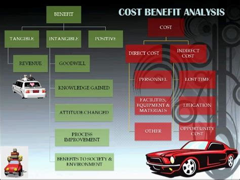 Mba Automobile Management by Car Design Project Management Mba