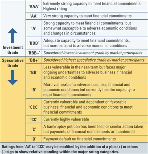 Credit Score Letter Scale The Irony Of Credit Rating Agencies Downgrading Us Government Debt Trees Of Money