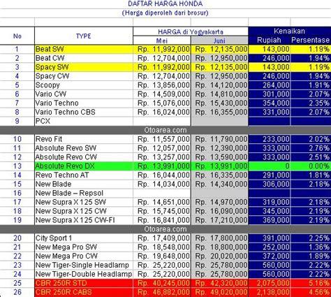 Jual Sempurna New Chager Hp Arus Aki Motor Ada On Dc Charger Mot 1 harga ban motor lengkap 2016 harga 11