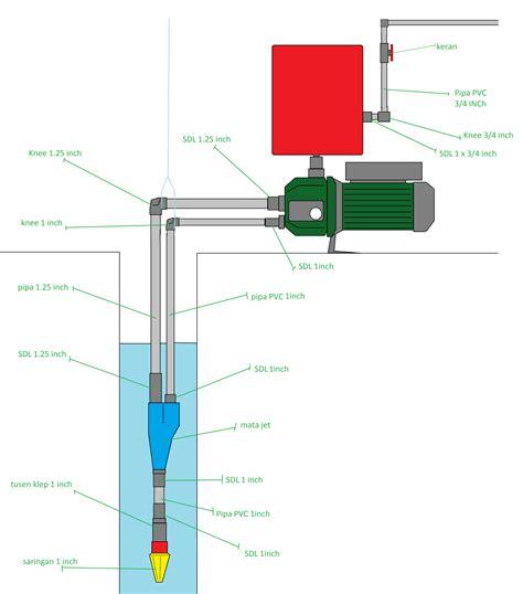 Mata Bor Jet cara memasang pompa air jet untuk sumur dalam