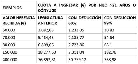 calculo del impuesto de sucesiones en murcia 2015 48 000 murcianos estar 225 n exentos de pagar el impuesto de