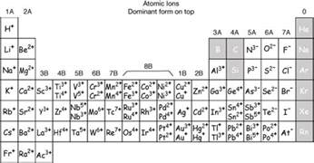 periodic table with charges www pixshark images