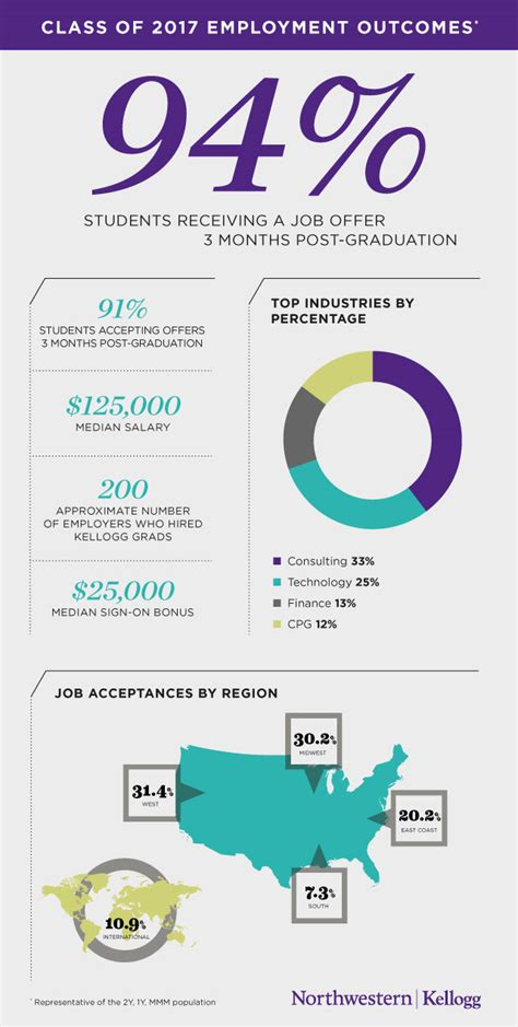 Kellogg 1 Year Mba Employment Report by Kellogg School Graduates Accept In Diverse Industries