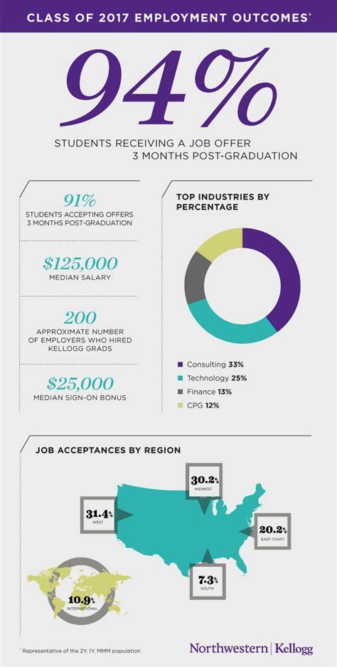 Cisco Mba Leadership Development Program by Kellogg School Graduates Accept In Diverse Industries