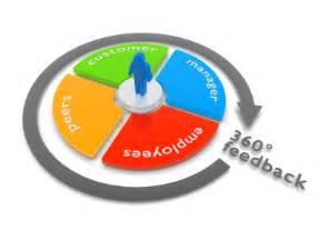 conducting 360 degree feedback surveys on fluidsurveys